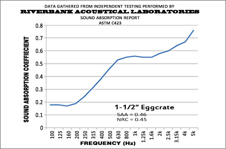 1-1/2 Inch Pyramid Performance Graph