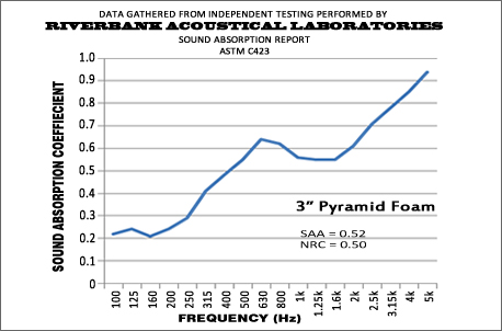 3 Inch Pyramid Performance Graph