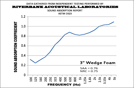 3 Inch Wedge Performance Graph