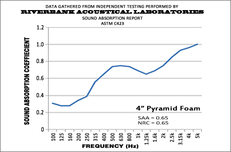 4 Inch Pyramid Performance Graph