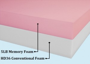 Memory foam layering with resilient foundation